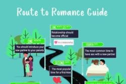 POF Route to Romance Guide